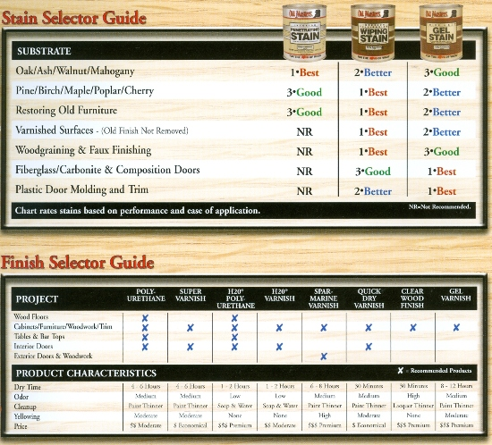 STAIN Selector Time for A Wood Makeover? Beckerle Lumber is your Wood Restore Store.